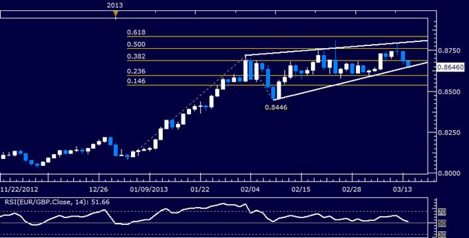 EUR/GBP Technical Analysis 03.14.2013