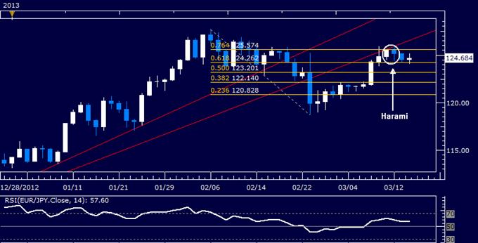 EUR/JPY Technical Analysis 03.14.2013