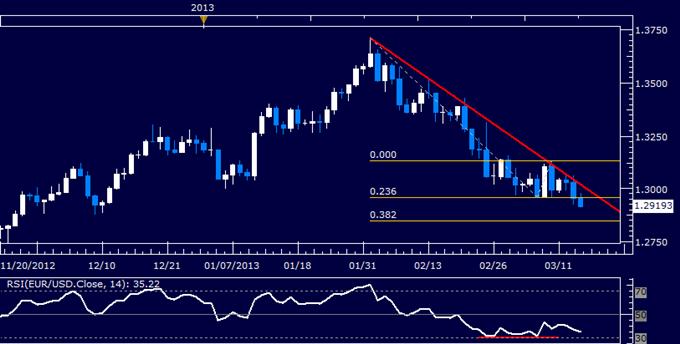 EUR/USD Technical Analysis 03.14.2013