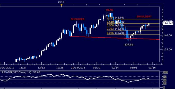 GBP/JPY Technical Analysis 03.14.2013