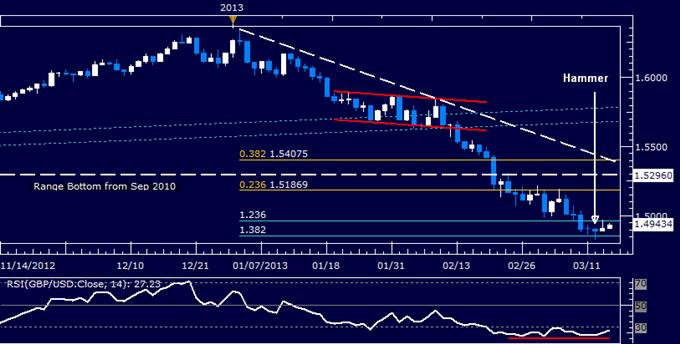 GBP/USD Technical Analysis 03.14.2013
