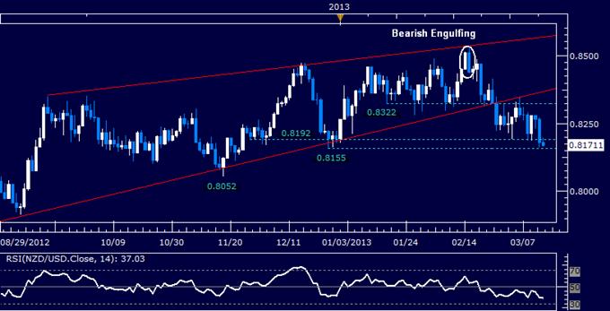 NZD/USD Technical Analysis 03.14.2013
