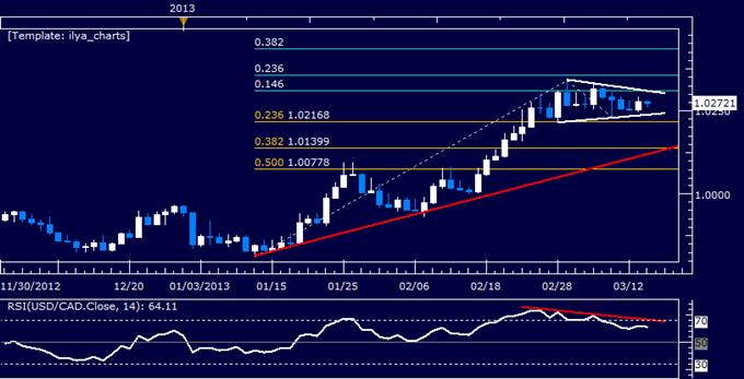 USD/CAD Technical Analysis 03.14.2013