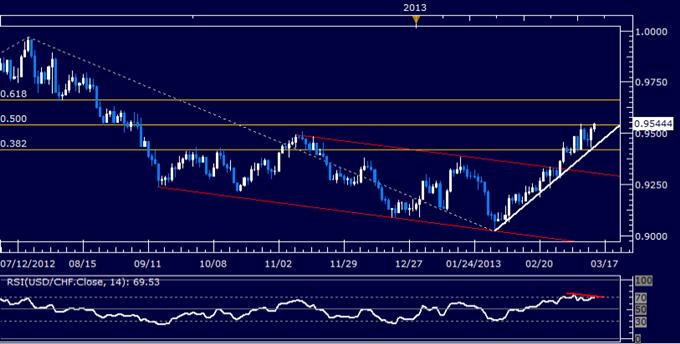 USD/CHF Technical Analysis 03.14.2013