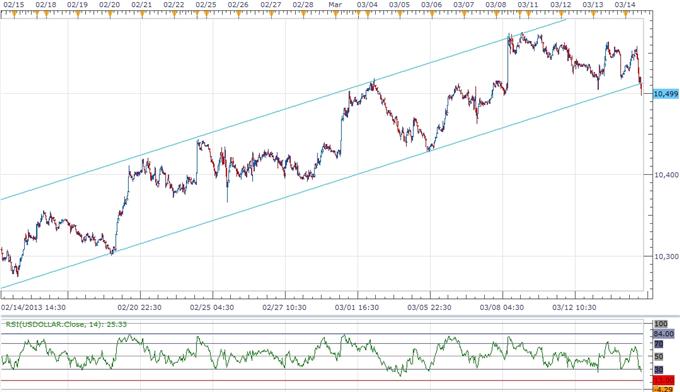 USDOLLAR Threatens Bullish Trend- Faster Inflation Ahead