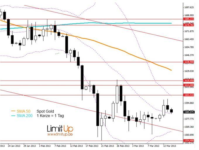 Gold: Kurzfristiger Ausblick bleibt bullisch