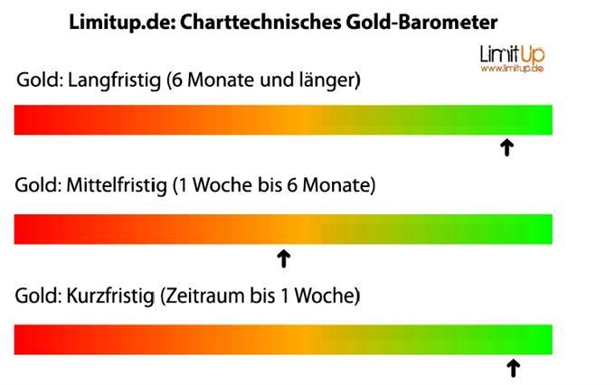 Gold_Kurzfristiger_Ausblick_bleibt_bullisch_body_eur1.jpg, Gold: Kurzfristiger Ausblick bleibt bullisch