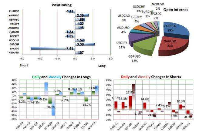 1503_Technische_Analyse__body_AUSDUSD.jpg, 15.03. Gold SSI Marktstimmung weiterhin bearish
