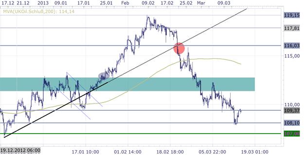 1503_Technische_Analyse__body_Picture_3.png, 15.03. Gold SSI Marktstimmung weiterhin bearish