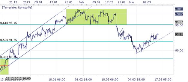 1503_Technische_Analyse__body_Picture_4.png, 15.03. Gold SSI Marktstimmung weiterhin bearish