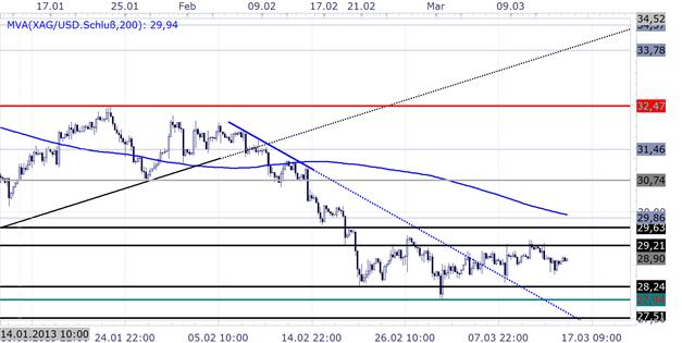 1503_Technische_Analyse__body_Picture_5.png, 15.03. Gold SSI Marktstimmung weiterhin bearish