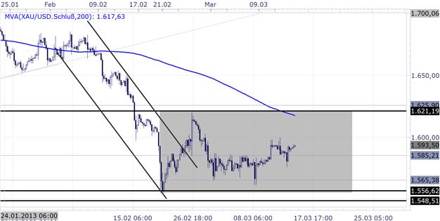 1503_Technische_Analyse__body_Picture_6.png, 15.03. Gold SSI Marktstimmung weiterhin bearish