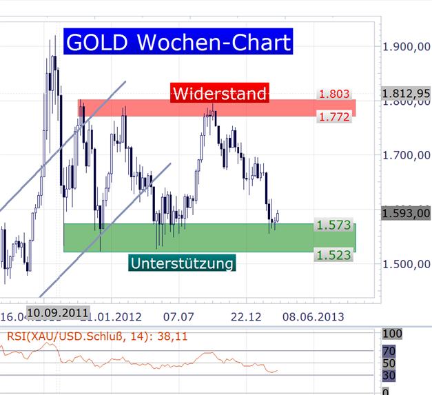 15.03. Gold SSI Marktstimmung weiterhin bearish