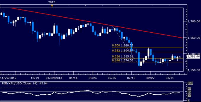 Commodities_Oil_to_Rise_as_Gold_Declines_on_Strong_US_Economic_Data_body_Picture_4.png, Crude Oil steigt während Gold fällt nach starken US Wirtschafszahlen