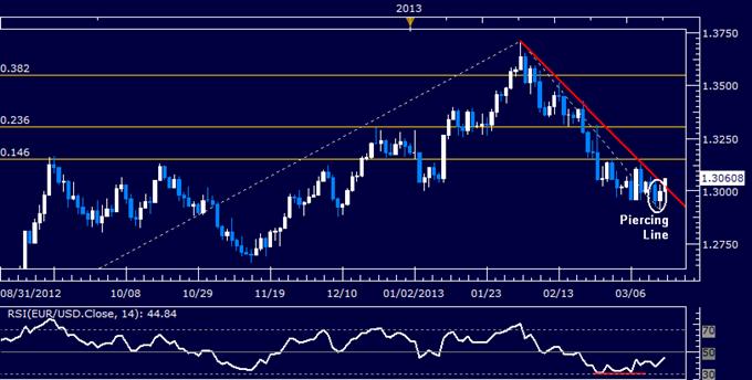 EUR/USD Favored Long on Trend Line Break