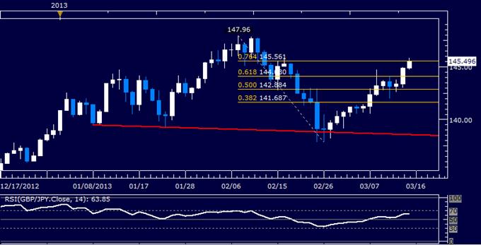 GBP/JPY Technical Analysis 03.15.2013