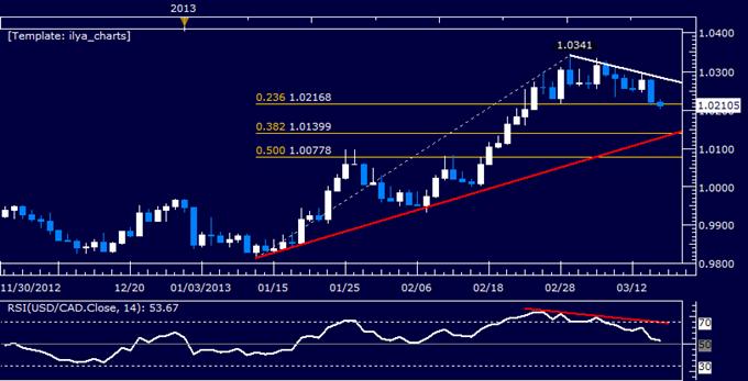 USD/CAD Technical Analysis 03.15.2013