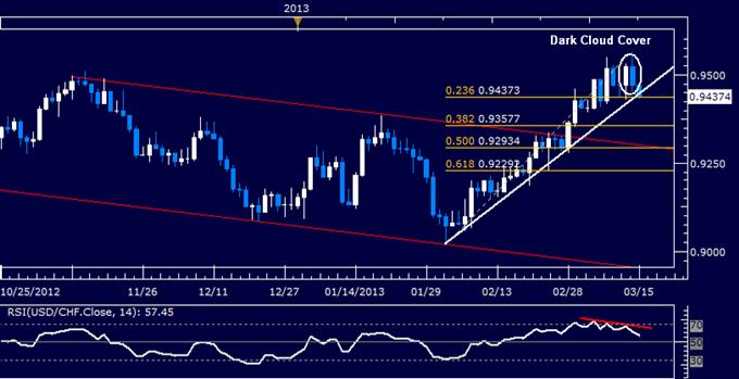 USD/CHF Technical Analysis 03.15.2013