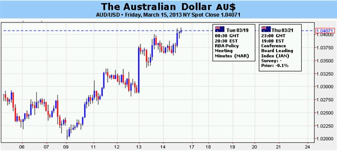 Australischer Dollar wartet auf RBA Protokoll und FOMC für Orientierung