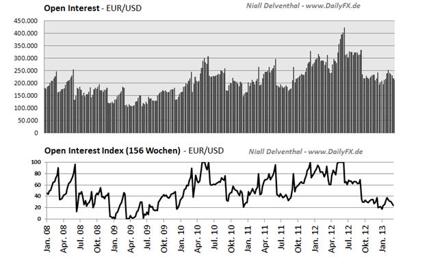 EURUSD_COT_1803__body_Picture_2.png, EUR/USD Großspekulanten weiterhin mehrheitlich Short, leichter Short-Rückgang im Vergleich zur Vorwoche