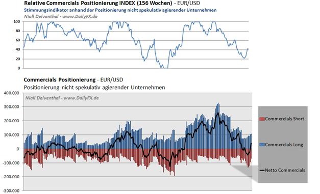 EURUSD_COT_1803__body_Picture_4.png, EUR/USD Großspekulanten weiterhin mehrheitlich Short, leichter Short-Rückgang im Vergleich zur Vorwoche
