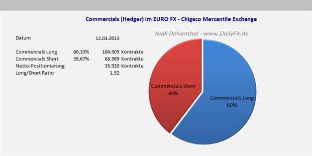 EURUSD_COT_1803__body_Picture_5.png, EUR/USD Großspekulanten weiterhin mehrheitlich Short, leichter Short-Rückgang im Vergleich zur Vorwoche