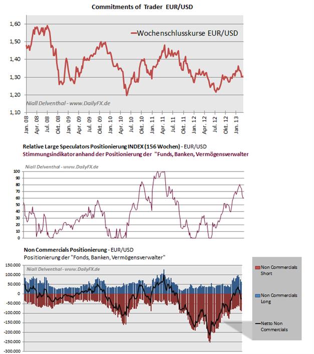 EURUSD_COT_1803__body_Picture_6.png, EUR/USD Großspekulanten weiterhin mehrheitlich Short, leichter Short-Rückgang im Vergleich zur Vorwoche