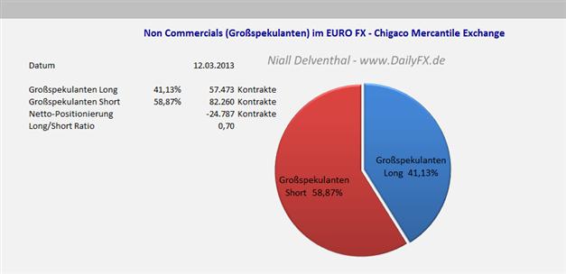 EURUSD_COT_1803__body_Picture_7.png, EUR/USD Großspekulanten weiterhin mehrheitlich Short, leichter Short-Rückgang im Vergleich zur Vorwoche