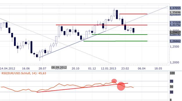 EURUSD_COT_1803__body_Picture_8.png, EUR/USD Großspekulanten weiterhin mehrheitlich Short, leichter Short-Rückgang im Vergleich zur Vorwoche