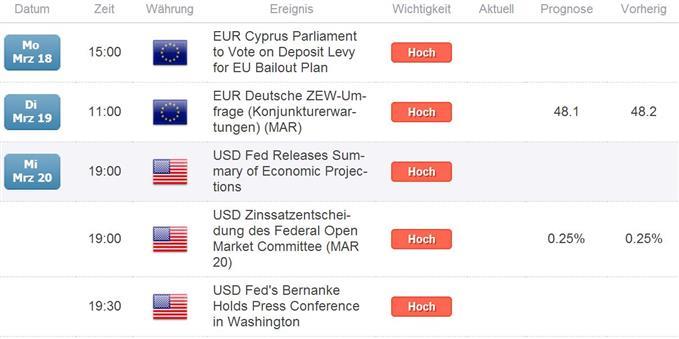 EURUSD_COT_1803__body_Wichtig.jpg, EUR/USD Großspekulanten weiterhin mehrheitlich Short, leichter Short-Rückgang im Vergleich zur Vorwoche