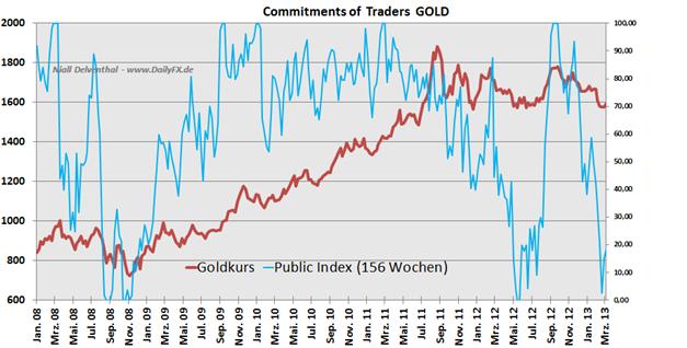 GOLD_COT_1803_body_Picture_3.png, Gold: Naht einer interessanter Long-Einstieg nach Small Speculators Daten?
