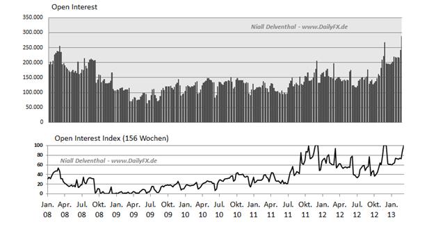 JPY_1803._COT_body_Picture_2.png, JPY: Verhalten der Großen an der Chicago Mercantile Exchange