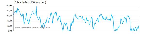 JPY_1803._COT_body_Picture_3.png, JPY: Verhalten der Großen an der Chicago Mercantile Exchange