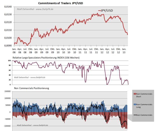 JPY_1803._COT_body_Picture_5.png, JPY: Verhalten der Großen an der Chicago Mercantile Exchange