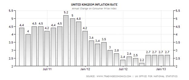 Le GBPUSD se prépare pour l'IPC britannique