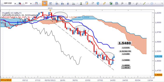 EUR/USD et GBP/USD: Rebond en approche