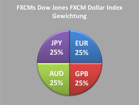 USDollarCOTINDEX1803_body_Chart_3.png, Großspekulanten spekulieren weiterhin auf  USD-Stärke  im ICE Futures U.S. Dollar Index