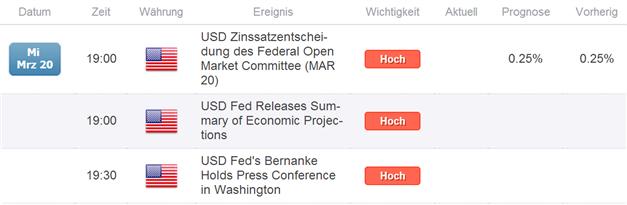 USDollarCOTINDEX1803_body_Picture_4.png, Großspekulanten spekulieren weiterhin auf  USD-Stärke  im ICE Futures U.S. Dollar Index