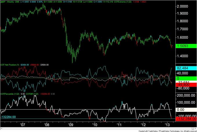 Canadian_Dollar_and_British_Pound_Positioning_Still_Extreme_body_GBP.png, Positionierungen für Kanadischen Dollar und Britisches Pfund immer noch extrem