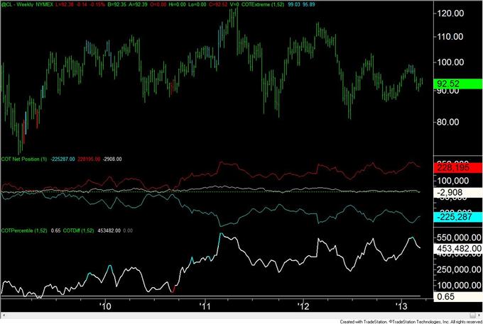 Canadian_Dollar_and_British_Pound_Positioning_Still_Extreme_body_crude.png, Positionierungen für Kanadischen Dollar und Britisches Pfund immer noch extrem