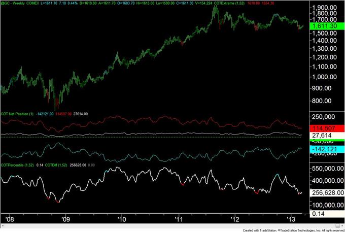 Canadian_Dollar_and_British_Pound_Positioning_Still_Extreme_body_gold.png, Positionierungen für Kanadischen Dollar und Britisches Pfund immer noch extrem
