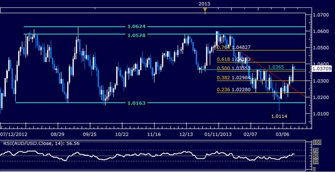 AUD/USD Technical Analysis 03.15.2013