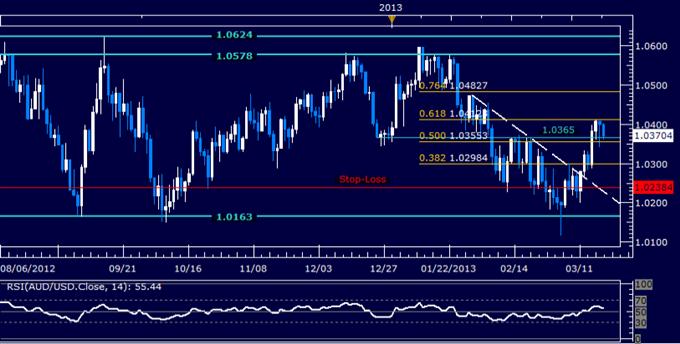 AUD/USD Technical Analysis 03.19.2013
