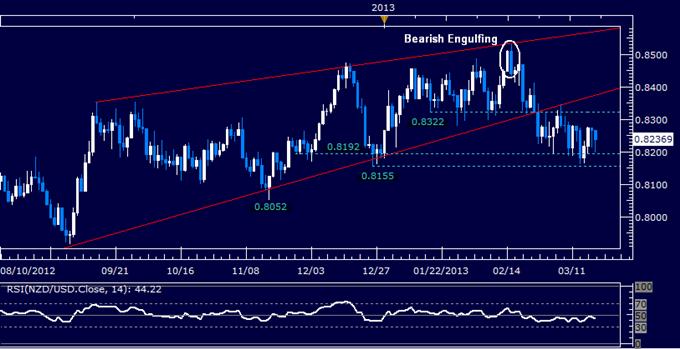 NZD/USD Technical Analysis 03.19.2013