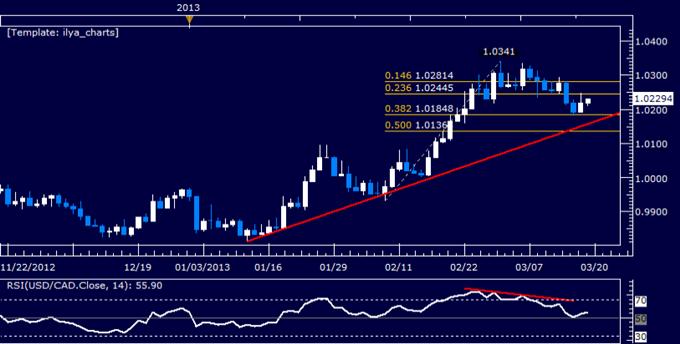 USD/CAD Technical Analysis 03.19.2013