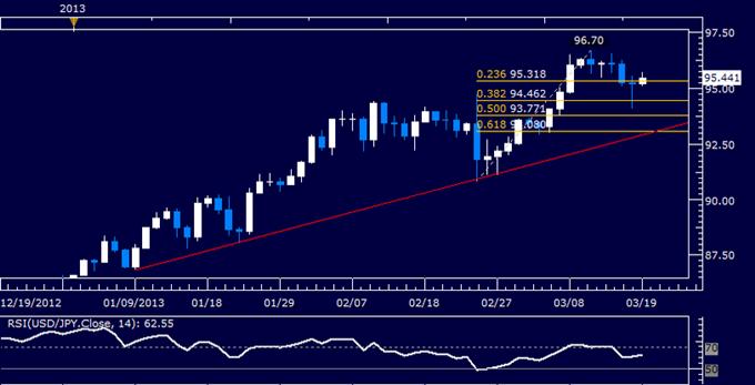 USD/JPY Technical Analysis 03.19.2013