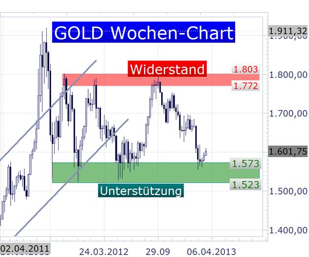 Gold schafft den Sprung über die 1600er Marke