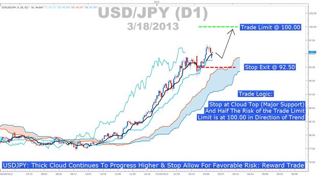 Learn_Forex_Ichimoku_USDJPY_Buy_Signal_body_Picture_6.png, Risiko-Rendite Verhältnis mit der Ichimoku Wolke akkurat visualisiert