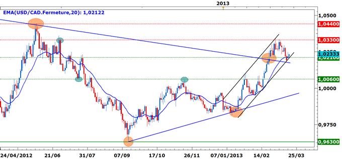 USD/CAD : Reprise de la hausse ?