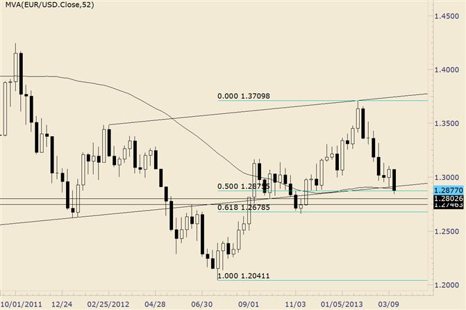 EUR/USD bewegt sich zu 4-Monats-Tiefs bevor ein Rebound ab dem Schlüssellevel einsetzte